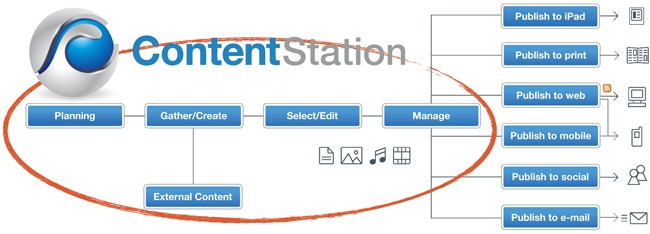 Content-Station-Workflow