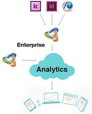 Enterprise-analytics-publishing-process