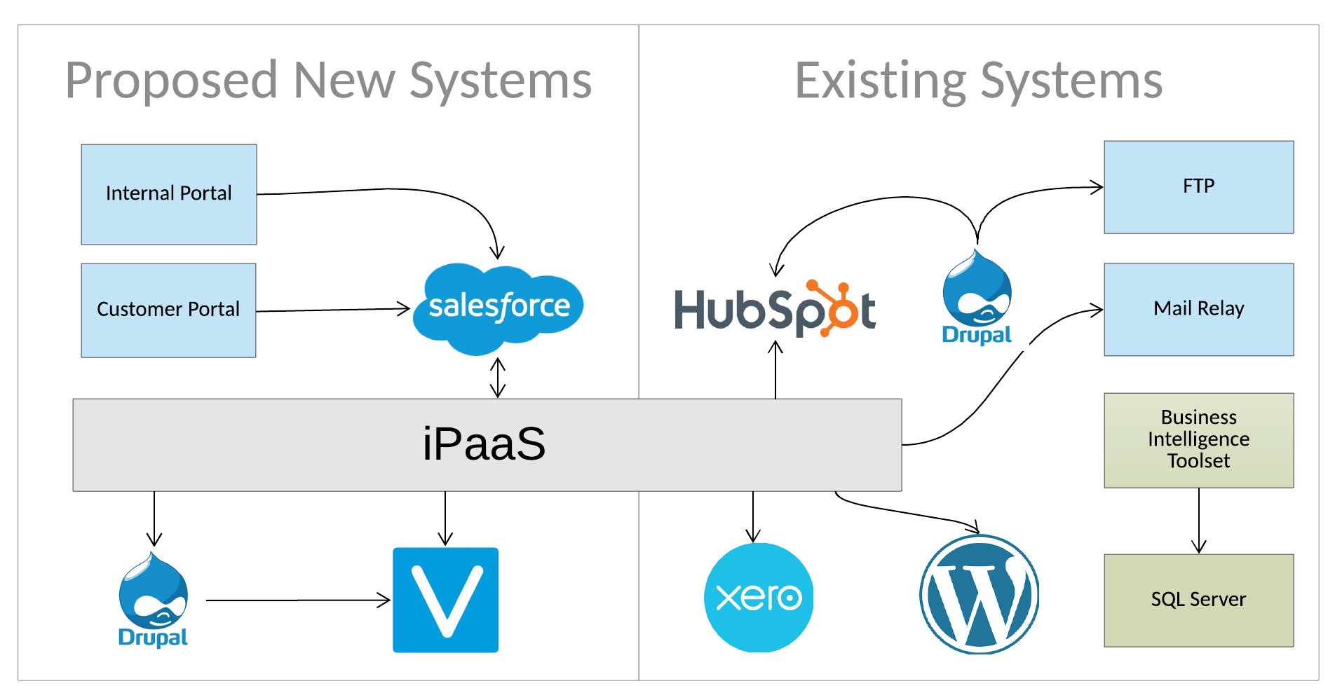 Product Architecture_V6 - Architecture Overview